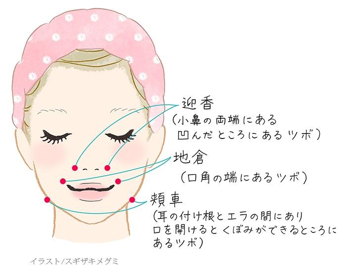 小顔のつぼ